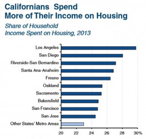 Income-Spent-on-Housing-2013