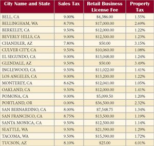 California Cities Among Most Expensive In West To Do