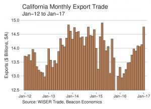 Trade Report: Strong Start to 2017 for California Exports
