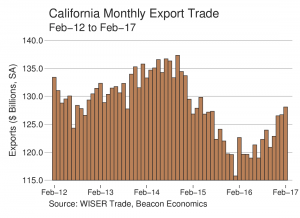 Trade Report: California Exports Continue Robust Growth