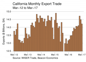 Trade Report: Impressive Run Continues for California Exports