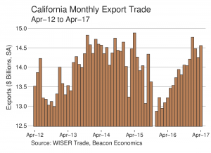 Trade Report: California Exporters Continue Strong Run