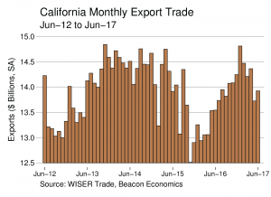 Trade Report: California Exports Edge Up in Latest Numbers