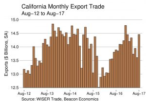 Trade Report: California Exports Edge Upwards