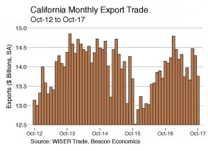 Trade Report: California Exports Edge Lower
