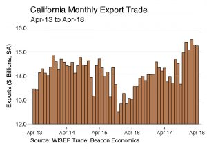Trade Report: State Exports Continue Growth Trajectory Despite Policy Turmoil