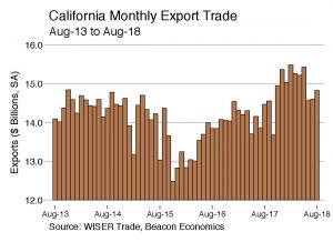 Trade Report: California Exports Rise Despite Tariff Wars