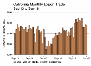 Trade Report: State Exports Slow as Tariffs Begin to Bite