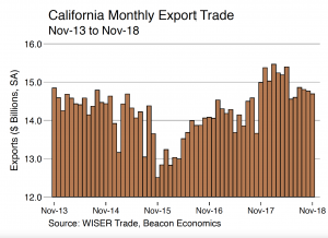 Trade Report: Tariff Wars, Lower Commodity Prices Reduce California's Export Trade