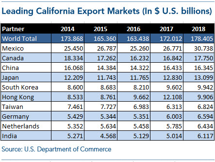California Top Export Countries