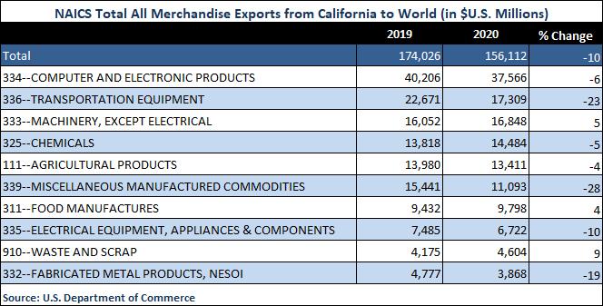 2020 trade export merchandise