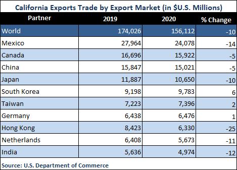 Exports Trade Change