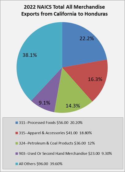 Honduras Trading Partner Portal - Advocacy - California Chamber of