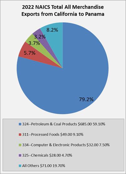 Panama Trading Partner Portal - Advocacy - California