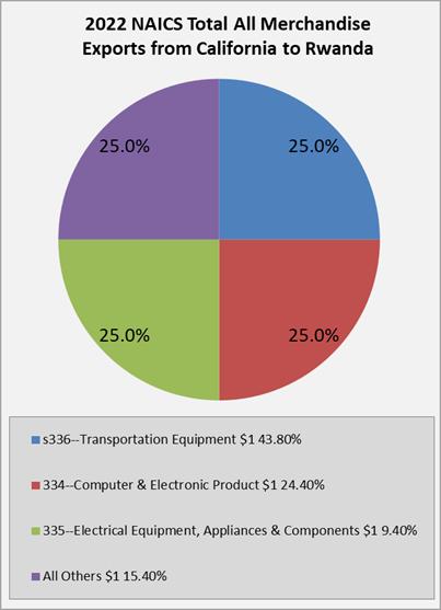 California Exports to Ethopia